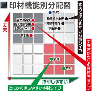 印材機能別分布図